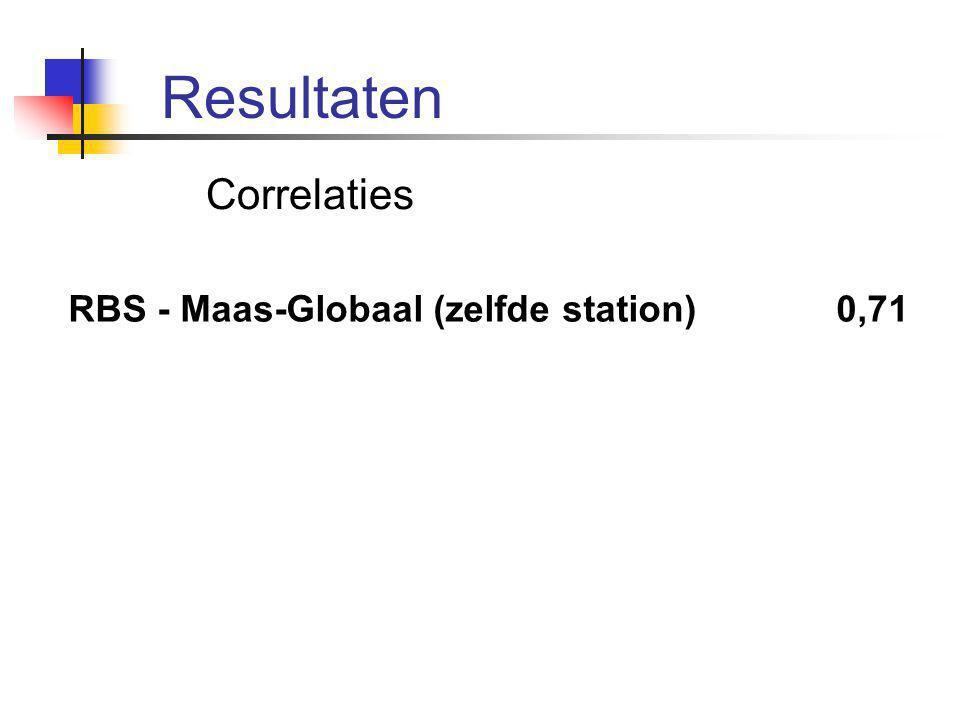 Resultaten Correlaties RBS - Maas-Globaal (zelfde station) 0,71