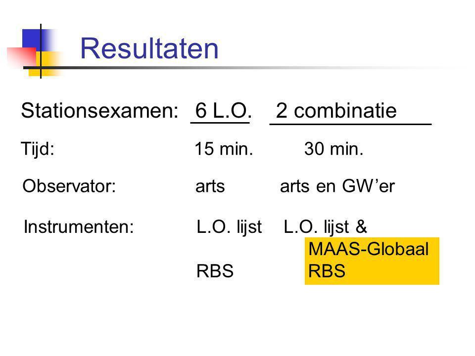 Resultaten Stationsexamen: 6 L.O. 2 combinatie Tijd: 15 min. 30 min.