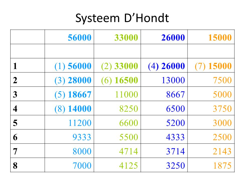 Systeem D'Hondt 56000. 33000. 26000. 15000. 1. (1) 56000. (2) 33000. (4) 26000. (7) 15000.