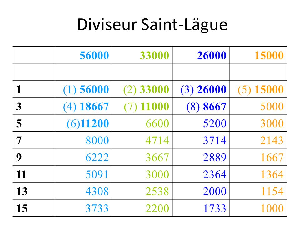 Diviseur Saint-Lägue 56000 33000 26000 15000 1 (1) 56000 (2) 33000