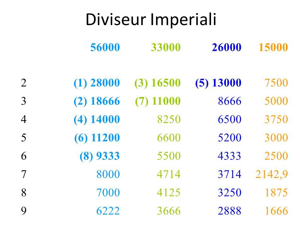 Diviseur Imperiali 56000 33000 26000 15000 2 (1) 28000 (3) 16500