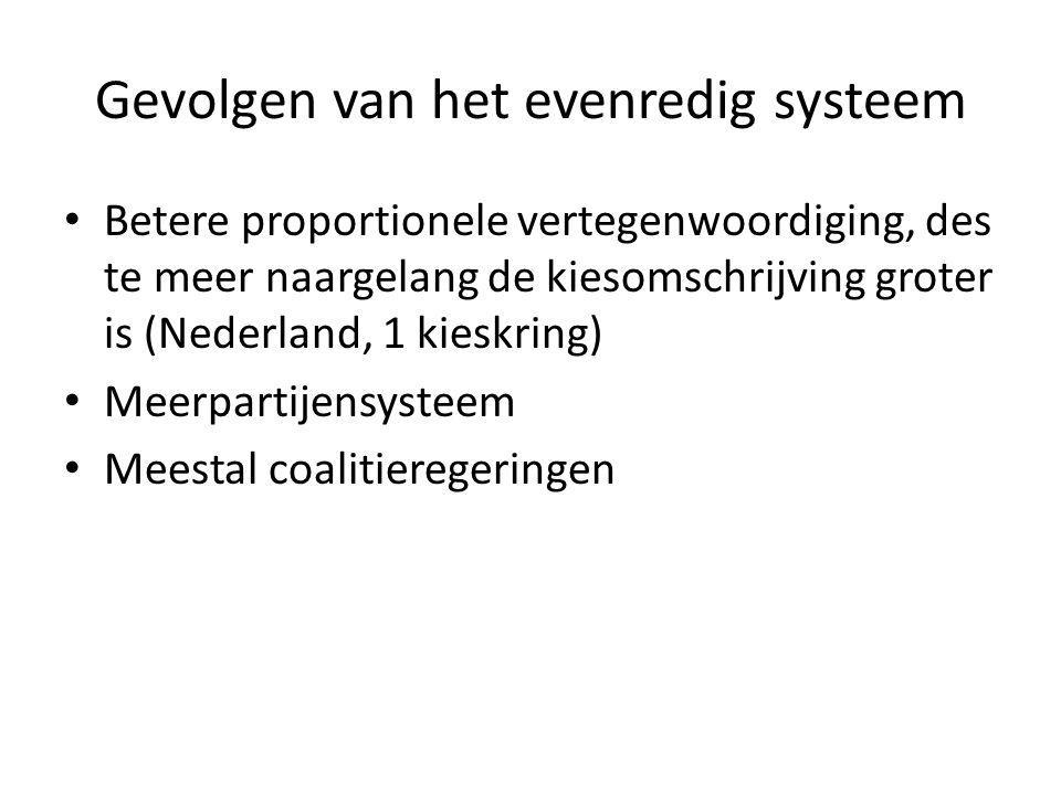 Gevolgen van het evenredig systeem