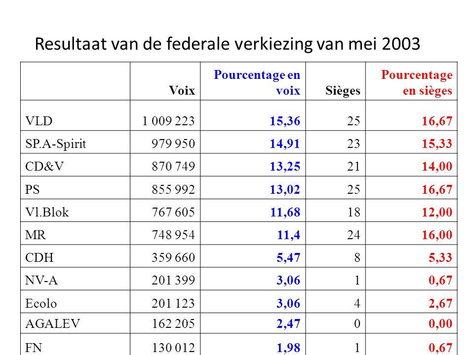 Resultaat van de federale verkiezing van mei 2003