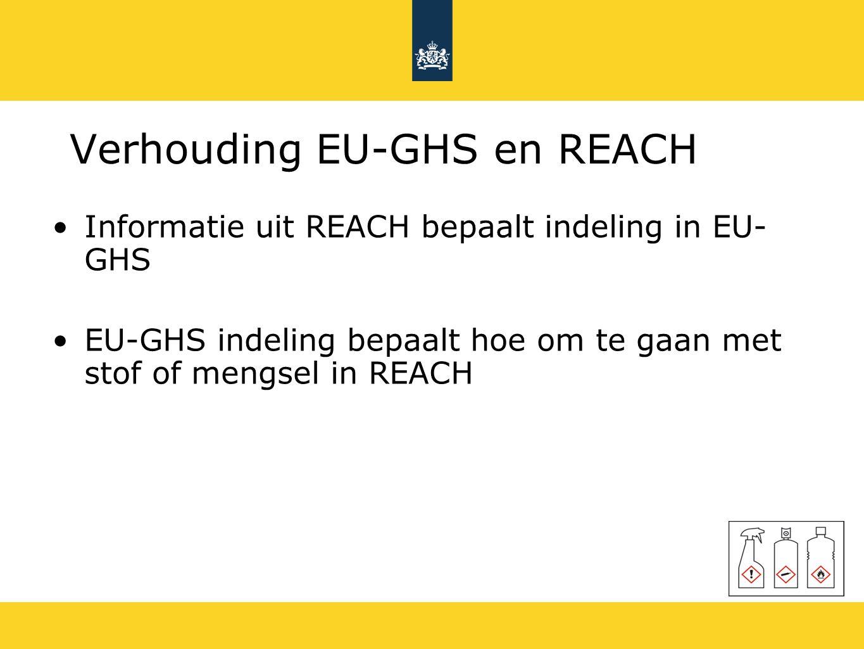 Verhouding EU-GHS en REACH