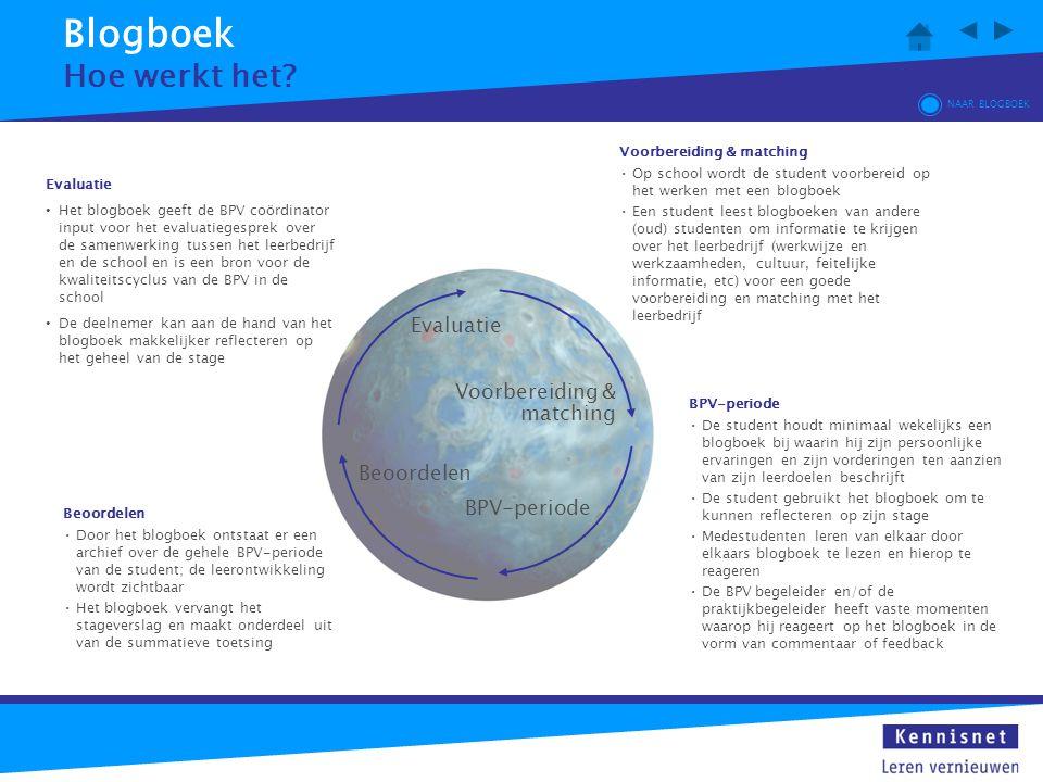 Blogboek Hoe werkt het Evaluatie Voorbereiding & matching Beoordelen