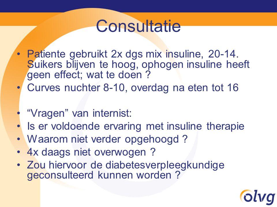 Consultatie Patiente gebruikt 2x dgs mix insuline, 20-14. Suikers blijven te hoog, ophogen insuline heeft geen effect; wat te doen