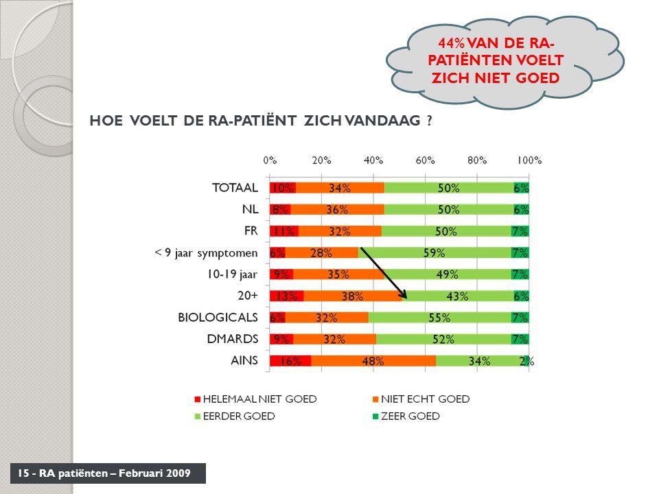 44% VAN DE RA-PATIËNTEN VOELT ZICH NIET GOED