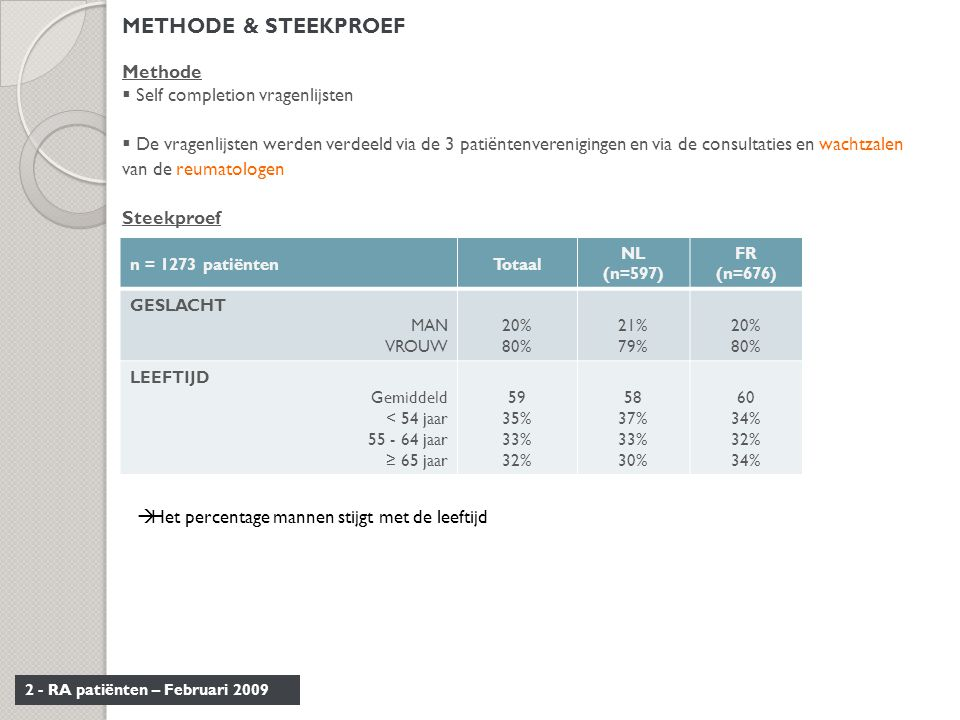 METHODE & STEEKPROEF Methode Self completion vragenlijsten
