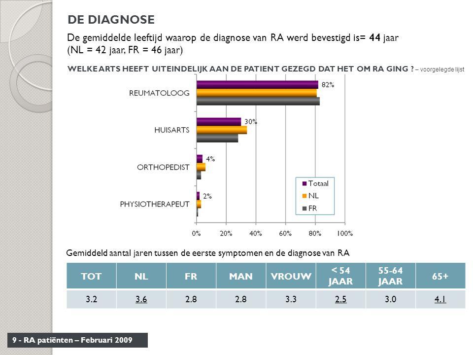 DE DIAGNOSE De gemiddelde leeftijd waarop de diagnose van RA werd bevestigd is= 44 jaar. (NL = 42 jaar, FR = 46 jaar)