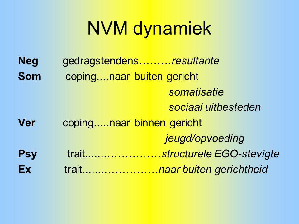 NVM dynamiek Neg gedragstendens………resultante