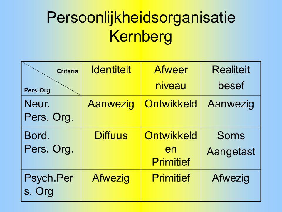 Persoonlijkheidsorganisatie Kernberg
