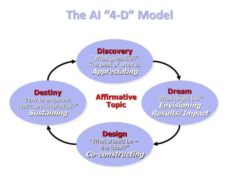 The AI 4-D Model Discovery Appreciating Destiny Sustaining Dream