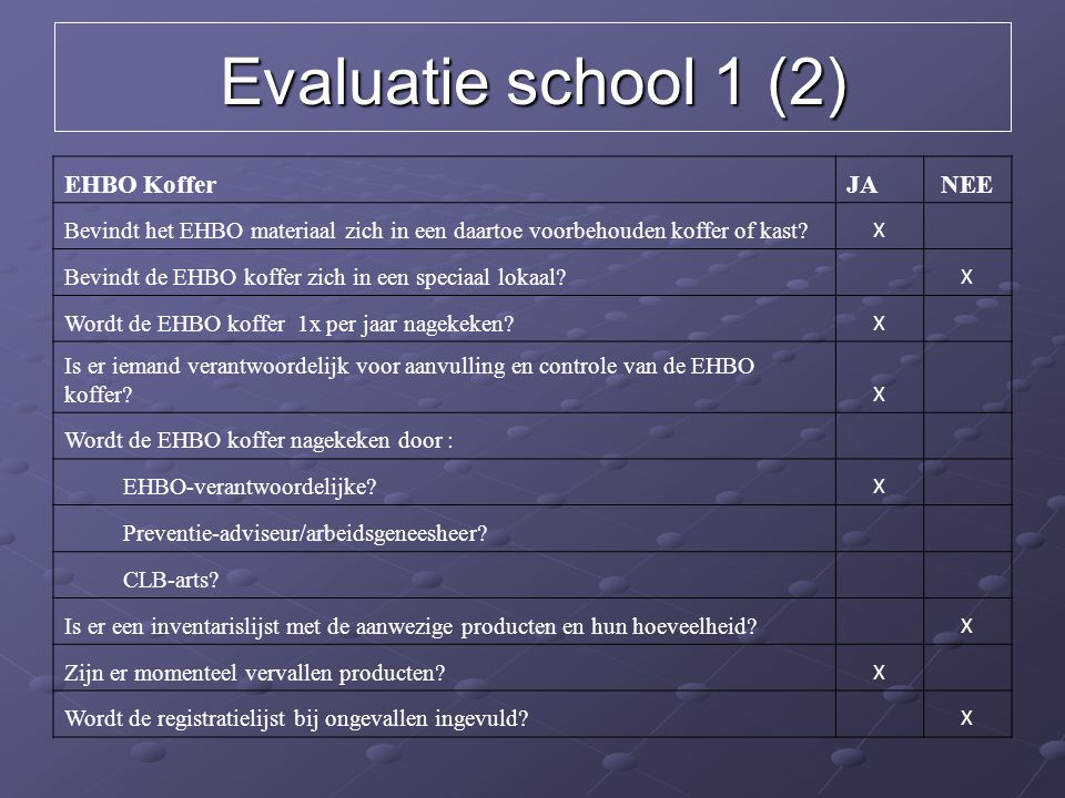 Evaluatie school 1 (2) EHBO Koffer JA NEE