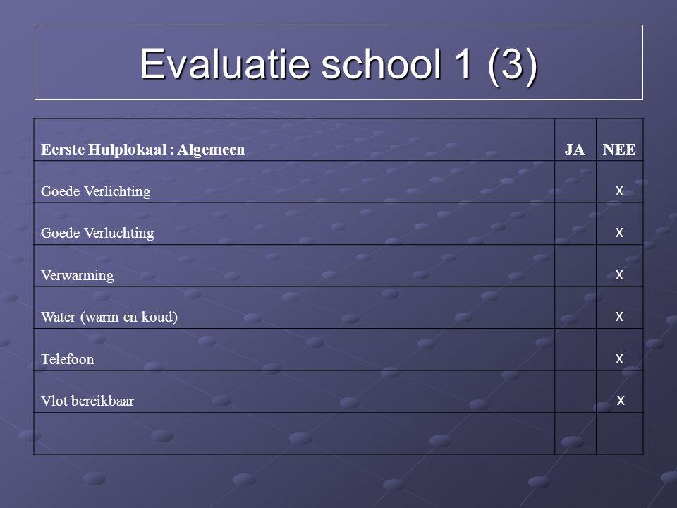 Evaluatie school 1 (3) Eerste Hulplokaal : Algemeen JA NEE