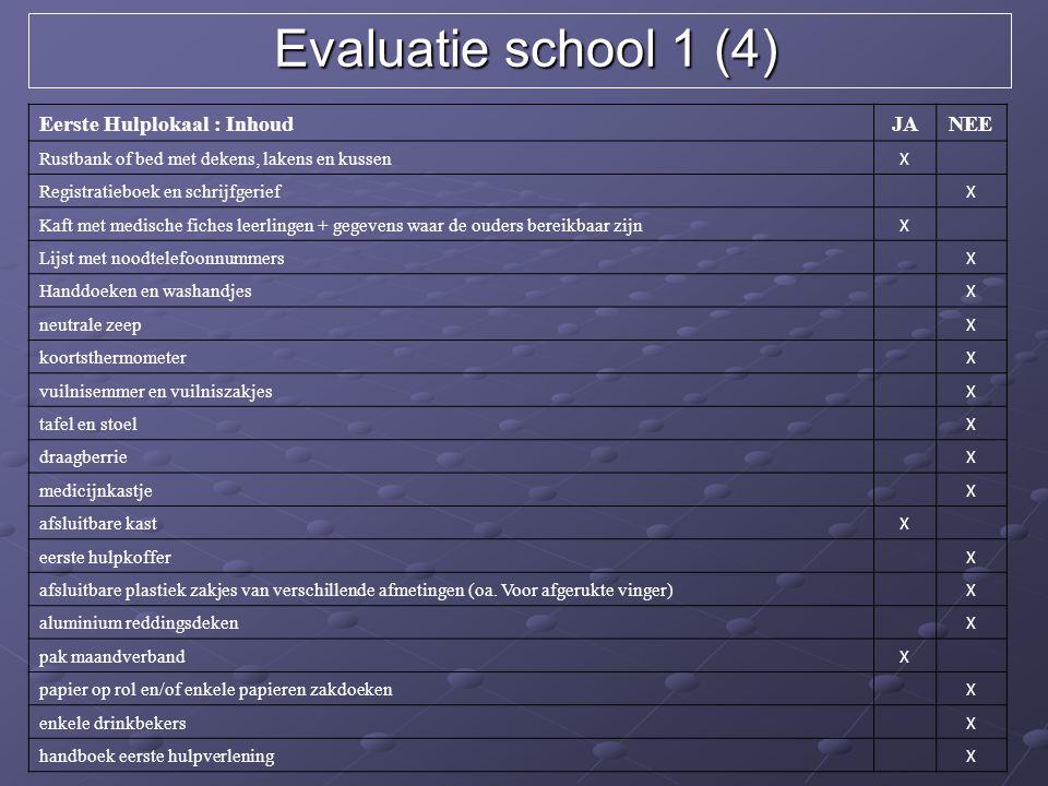 Evaluatie school 1 (4) Eerste Hulplokaal : Inhoud JA NEE