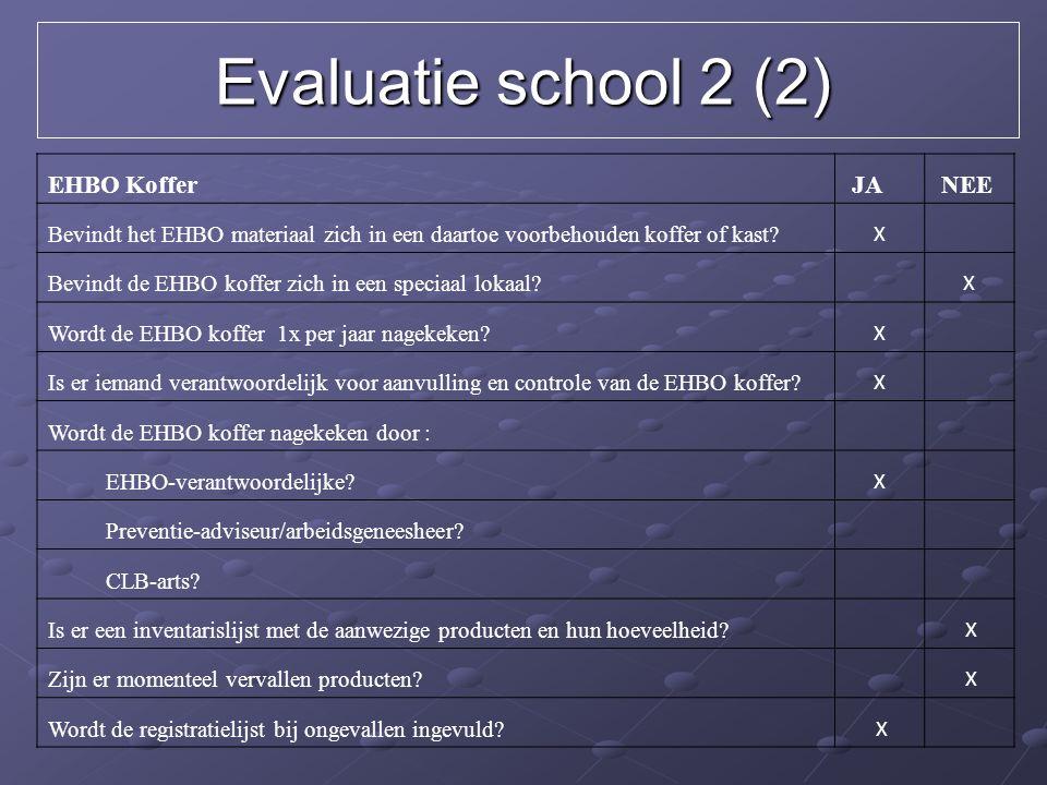 Evaluatie school 2 (2) EHBO Koffer JA NEE
