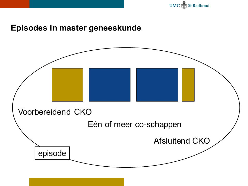Episodes in master geneeskunde