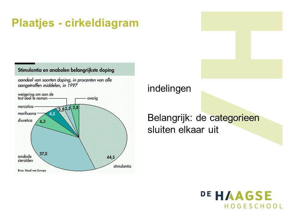 Plaatjes - cirkeldiagram