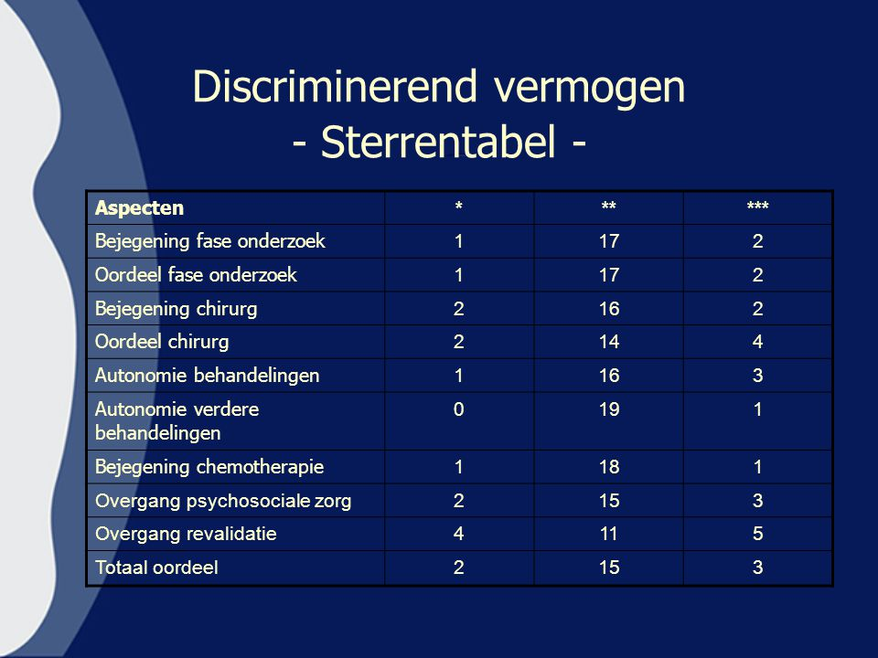 Discriminerend vermogen - Sterrentabel -