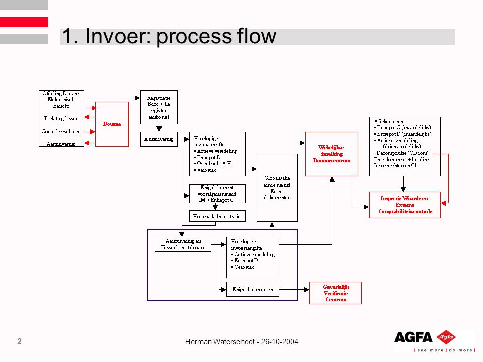 1. Invoer: process flow