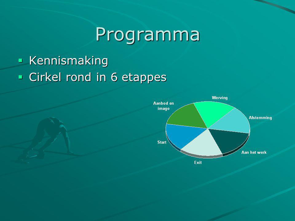 Programma Kennismaking Cirkel rond in 6 etappes