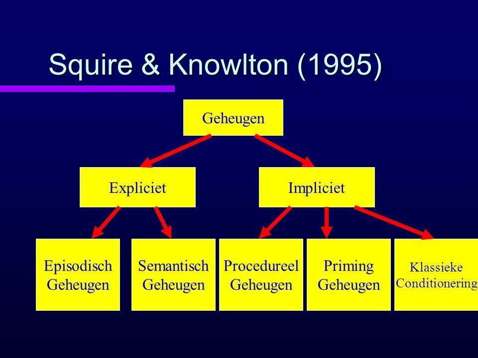 Squire & Knowlton (1995) Geheugen Expliciet Impliciet Episodisch