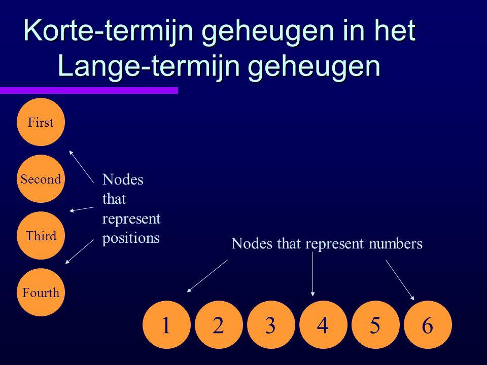Korte-termijn geheugen in het Lange-termijn geheugen