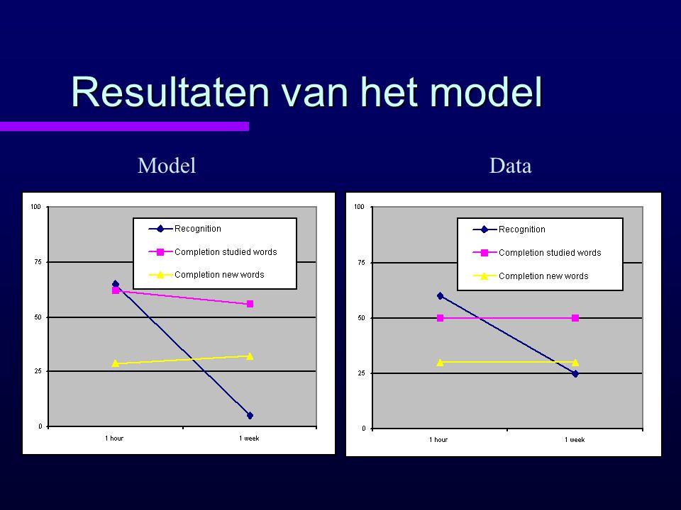 Resultaten van het model