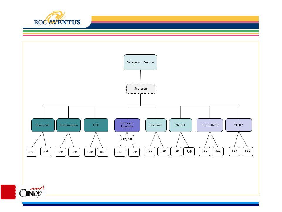 Toelichten communicatie structuur binnen Aventus