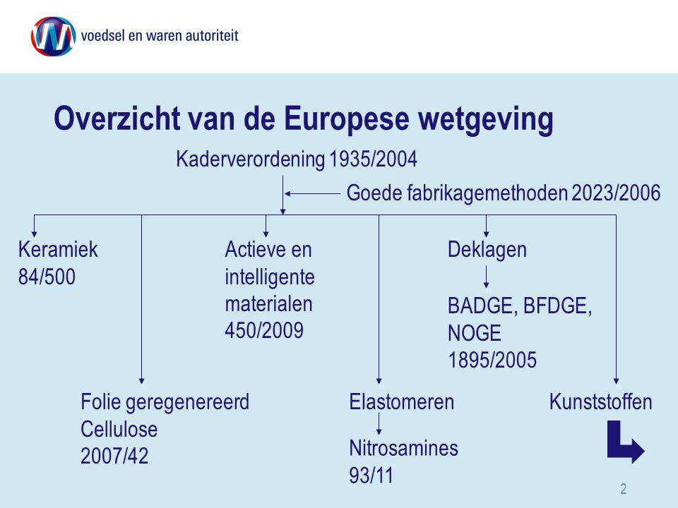 Overzicht van de Europese wetgeving