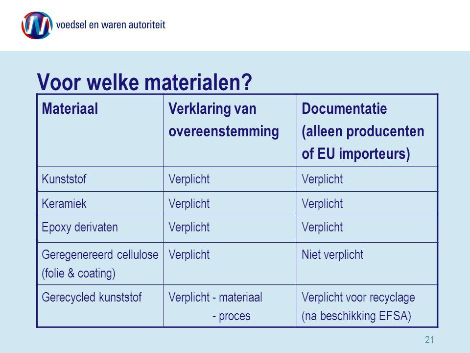 Voor welke materialen Materiaal Verklaring van overeenstemming