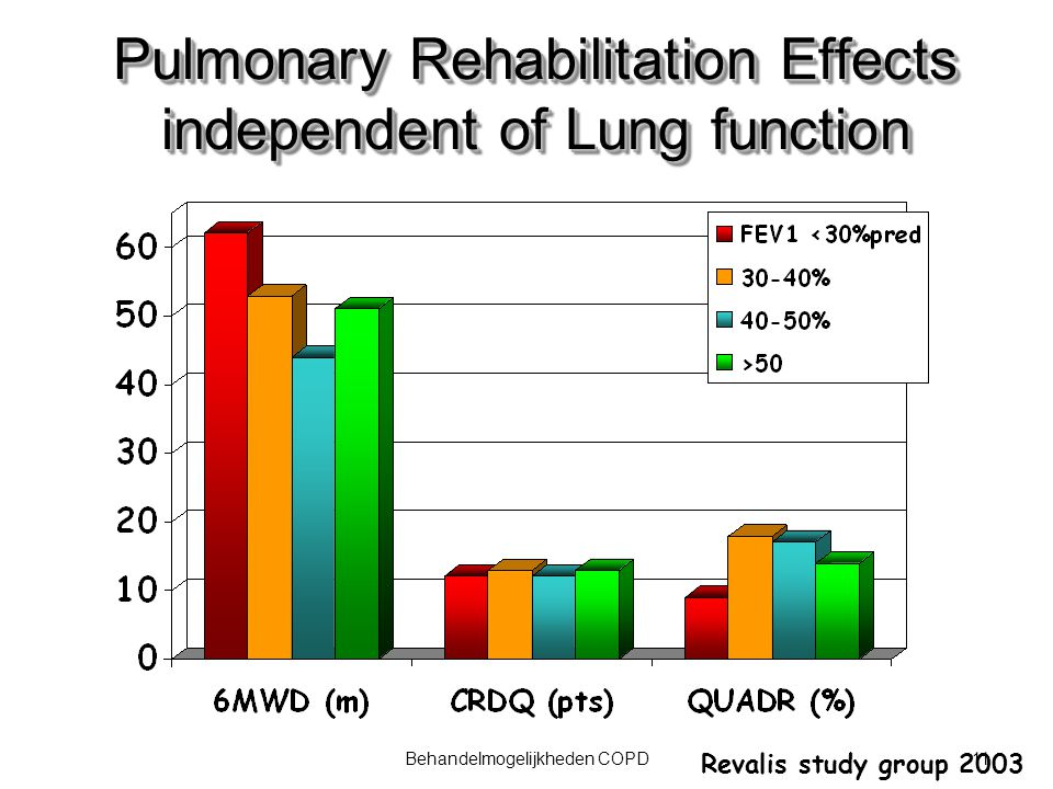 Pulmonary Rehabilitation Effects independent of Lung function