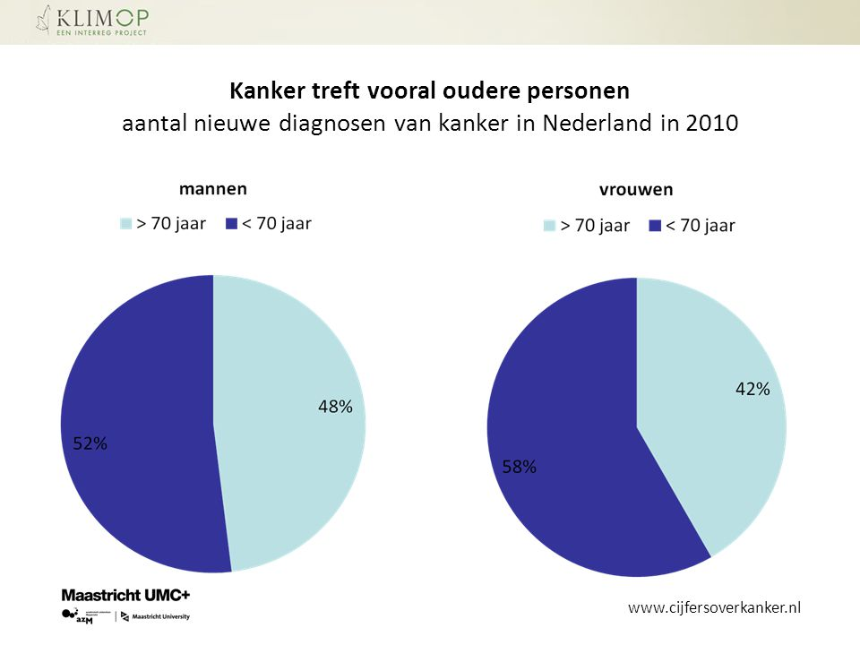 Kanker treft vooral oudere personen aantal nieuwe diagnosen van kanker in Nederland in 2010