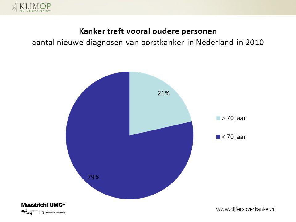 Kanker treft vooral oudere personen aantal nieuwe diagnosen van borstkanker in Nederland in 2010