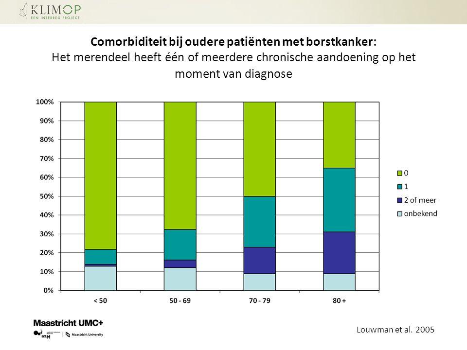 Comorbiditeit bij oudere patiënten met borstkanker: Het merendeel heeft één of meerdere chronische aandoening op het moment van diagnose
