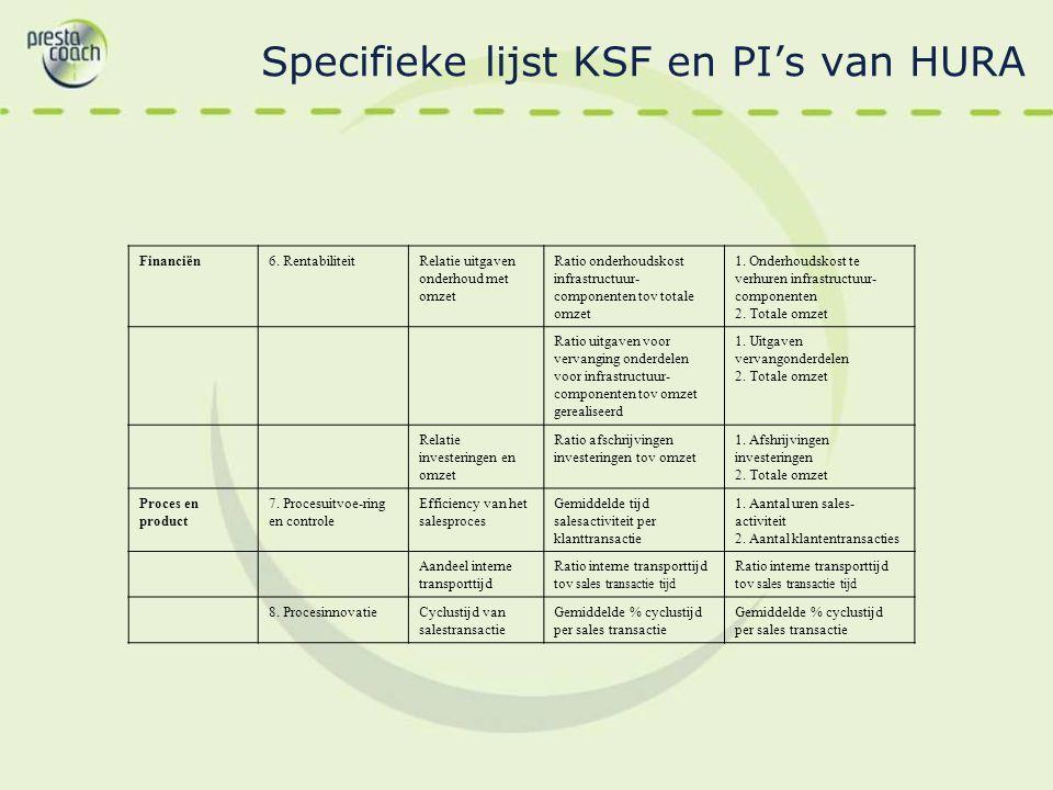 Specifieke lijst KSF en PI's van HURA
