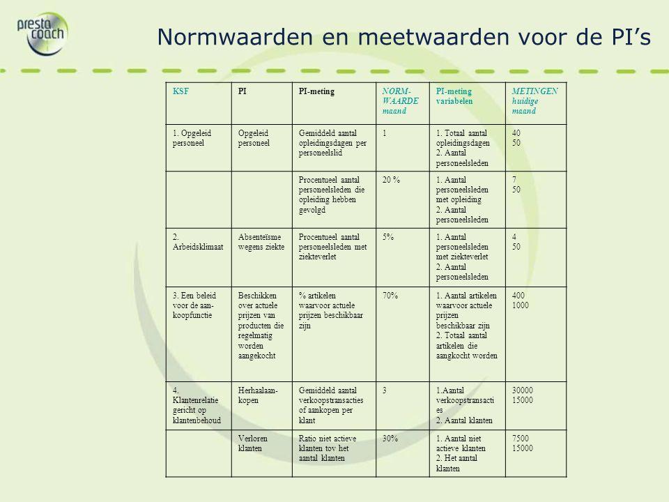 Normwaarden en meetwaarden voor de PI's