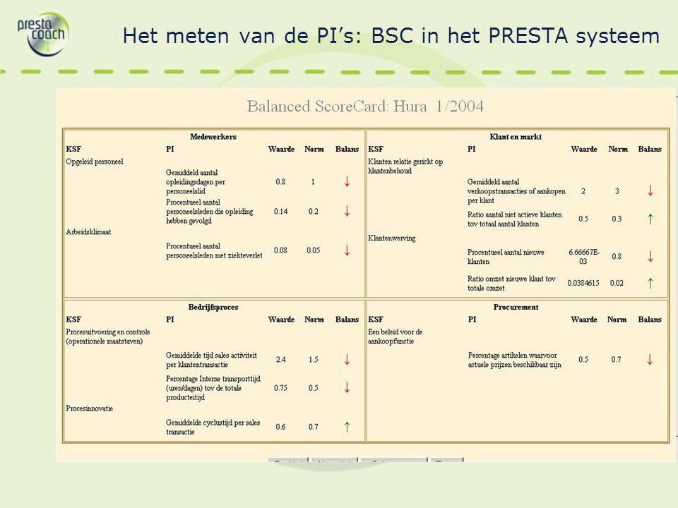 Het meten van de PI's: BSC in het PRESTA systeem