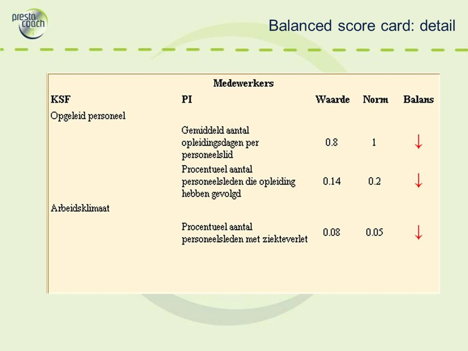 Balanced score card: detail