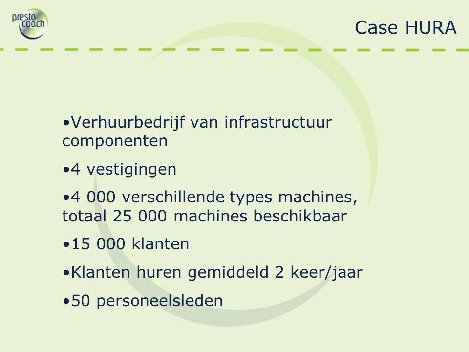 Case HURA Verhuurbedrijf van infrastructuur componenten 4 vestigingen