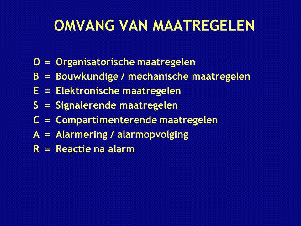 OMVANG VAN MAATREGELEN
