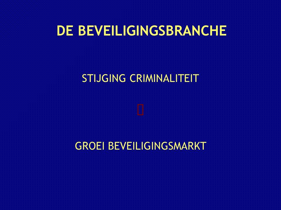 DE BEVEILIGINGSBRANCHE