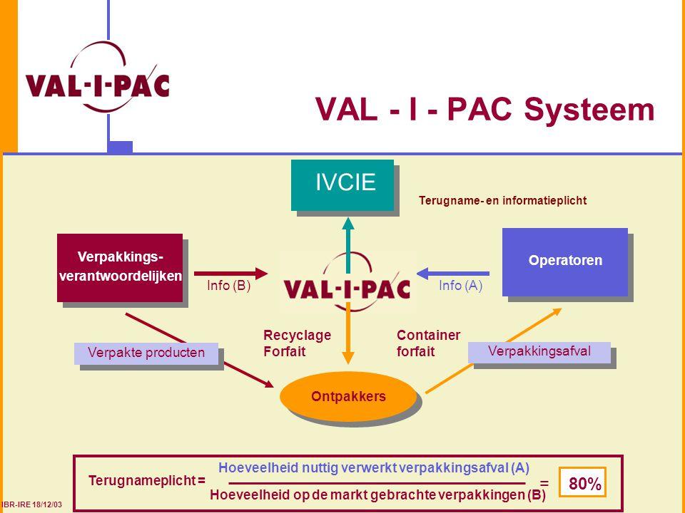 VAL - I - PAC Systeem IVCIE = 80% Verpakkingsafval Operatoren
