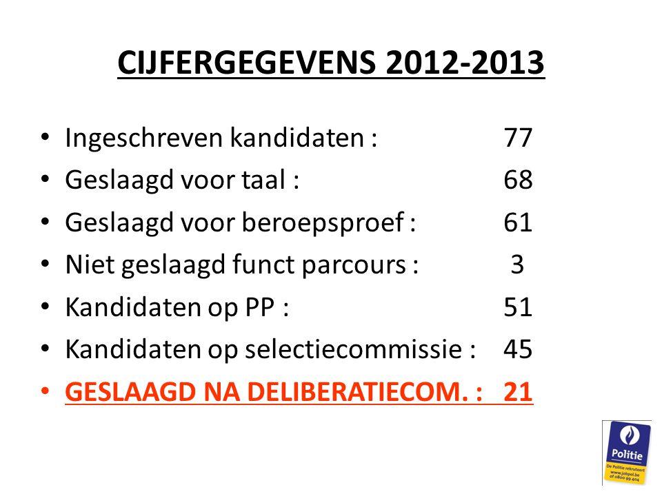 CIJFERGEGEVENS 2012-2013 Ingeschreven kandidaten : 77