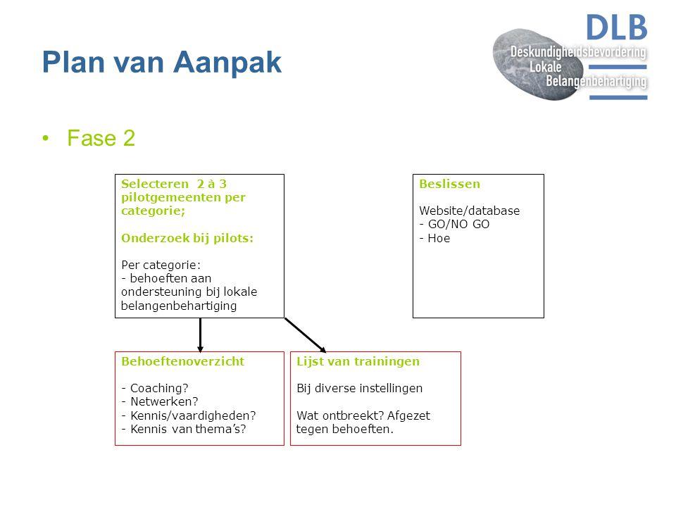 Plan van Aanpak Fase 2 Selecteren 2 à 3 pilotgemeenten per categorie;