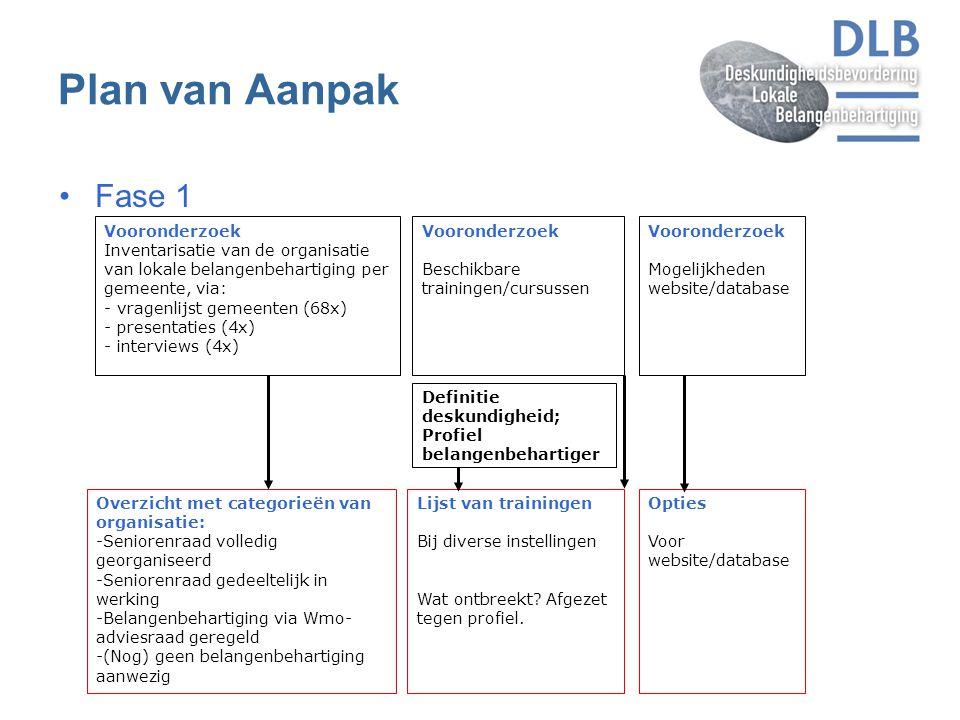Plan van Aanpak Fase 1 Vooronderzoek