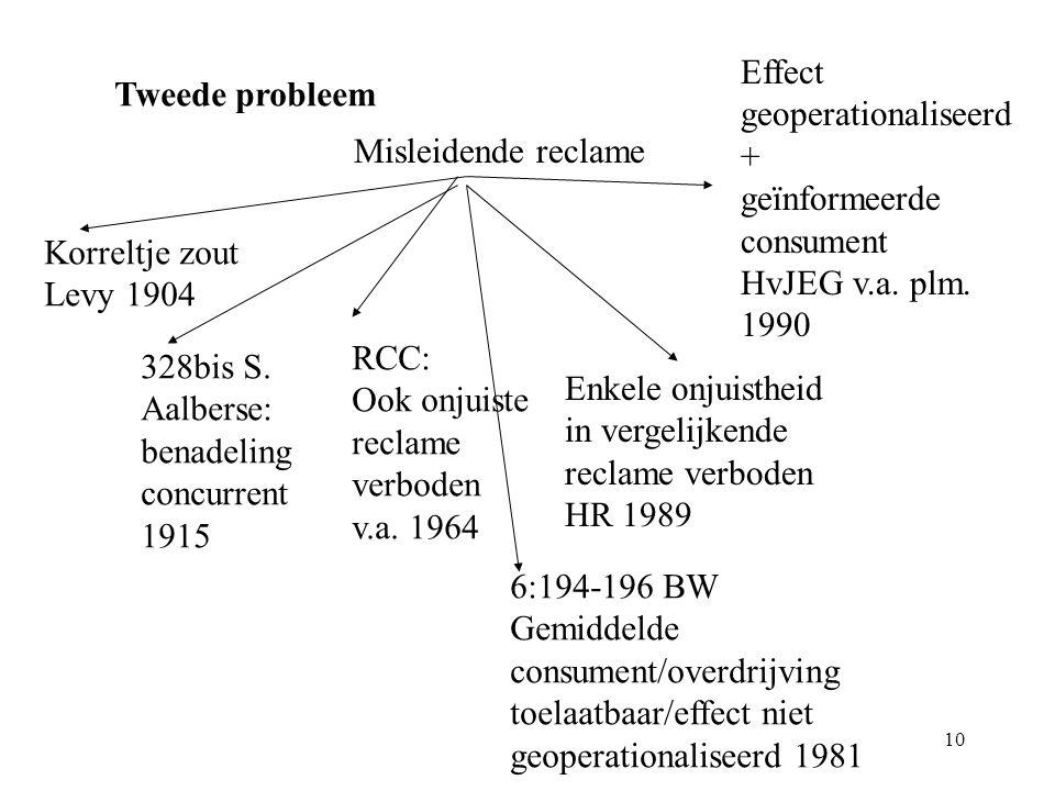 Effect geoperationaliseerd. + geïnformeerde. consument. HvJEG v.a. plm. 1990. Tweede probleem.