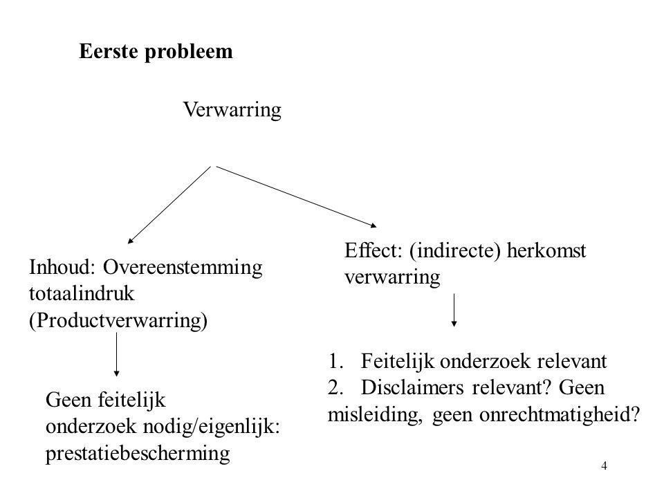 Eerste probleem Verwarring. Effect: (indirecte) herkomst. verwarring. Inhoud: Overeenstemming. totaalindruk.