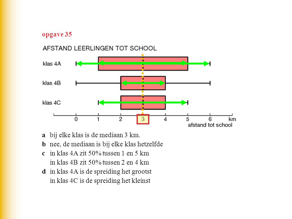 opgave 35 a bij elke klas is de mediaan 3 km. b nee, de mediaan is bij elke klas hetzelfde. c in klas 4A zit 50% tussen 1 en 5 km.