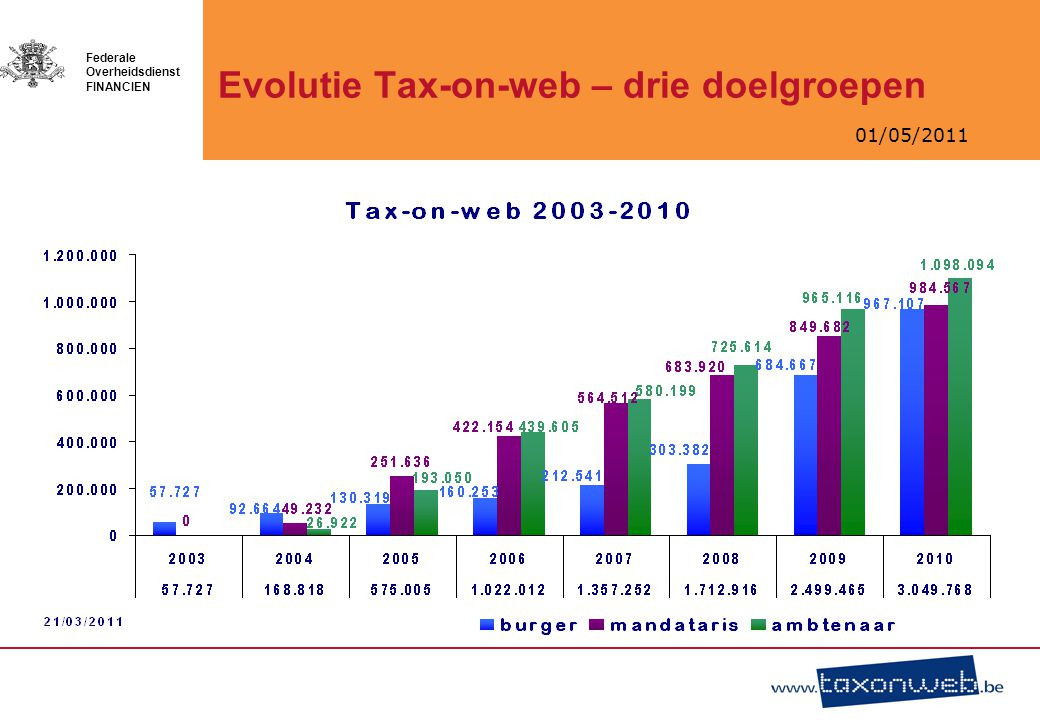 Evolutie Tax-on-web – drie doelgroepen